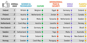 Ciudadanos cosmopolitas en red: la dimensión internacional de las ciudades