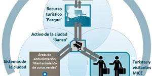 Conjugar turismo y sostenibilidad: enfoque metodológico para gestionar activos turísticos y conocimiento del comportamiento del turista