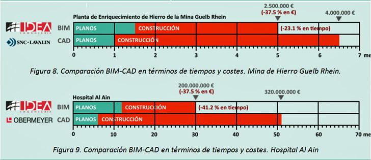 Estudio comparativo de los proyectos en sus versiones CAD y BIM