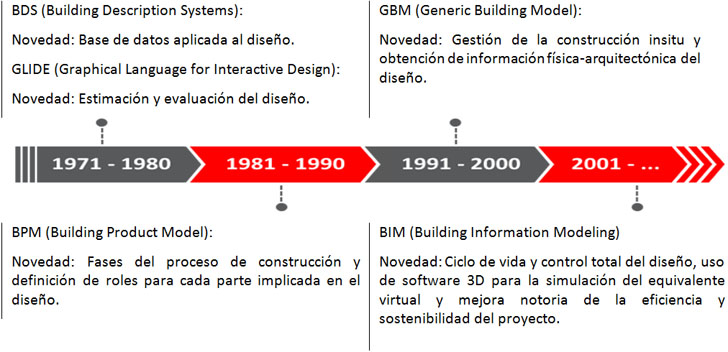 Cronograma evolutivo de la tecnología BIM