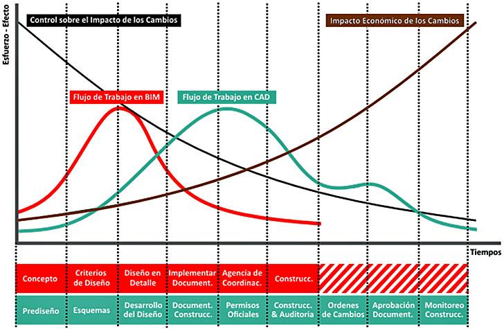 Curva de MacLeany Extendida: Comparativa de flujos de trabajo en BIM y CAD
