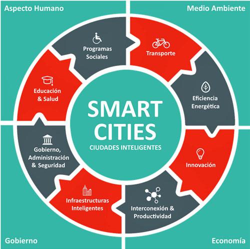 Aspectos fundamentales de la filosofía de las ciudades inteligentes
