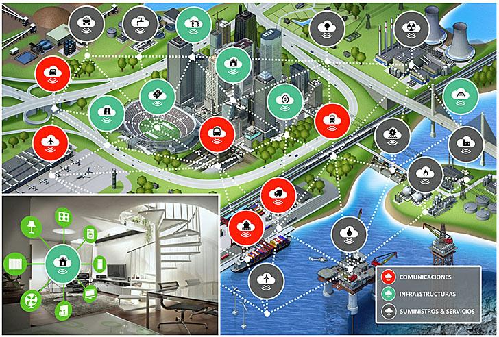 Hiperconectividad entre los elementos de la ciudad inteligente