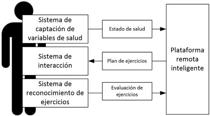 Arquitectura general del sistema