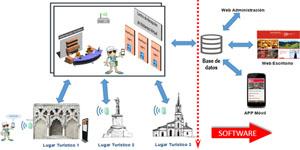 Diseño de un ecosistema TIC basado en servicios turísticos inteligentes. Propuesta para el diseño de la estrategia turística de las ciudades