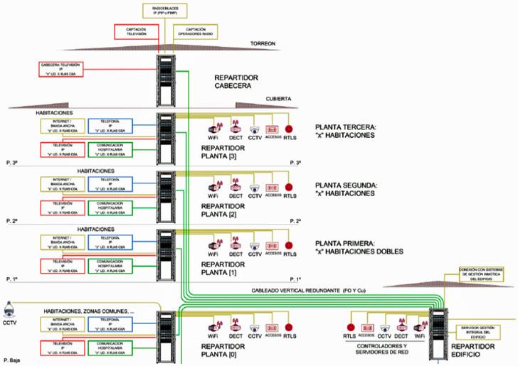 Diseño de red multiservicio