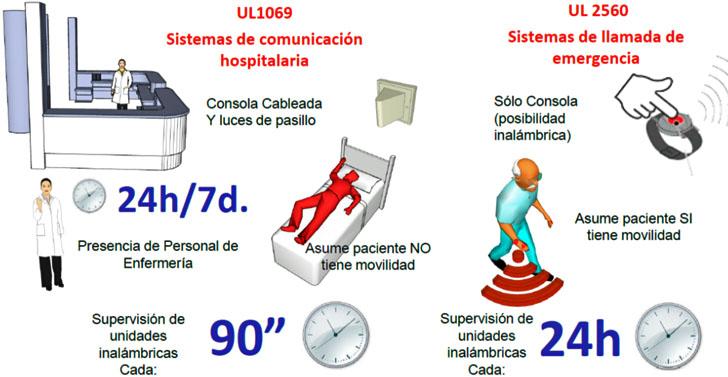 Sistemas de comunicación hospitalaria y llamadas de emergencia