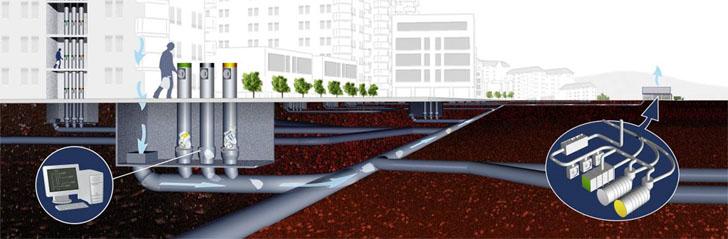 Esquema de funcionamiento de un sistema de recodia neumática de residuos