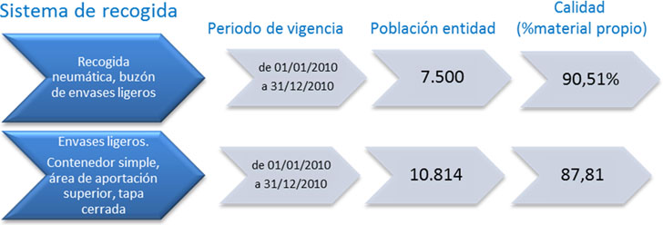 Datos de caracterización de los residuos en el municipio de Llodio en el 2010