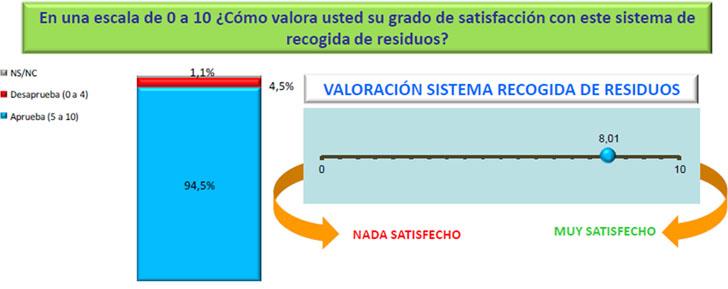 Resultado global de las encuestas realizadas a los usuarios de sistemas de recogida neumática en las ciudades de Santander, Alcobendas, Majadahonda, Vitoria, Zaragoza y Sevilla en el año 2015