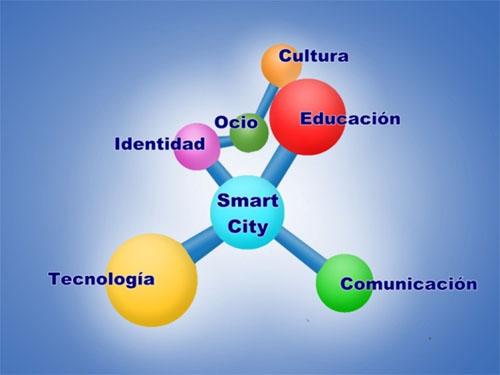 Redefiniendo el concepto de Smart City. La Tecnología al servicio del Bienestar Social