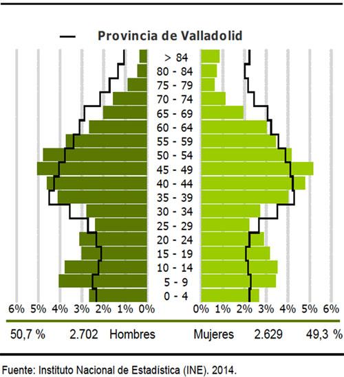 pirámide de población de Simancas (verde) comparada con la pirámide poblacional de la provincia (línea negra).