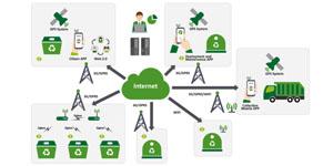 Life Ewas: Gestión inteligente de infraestructuras y servicios públicos