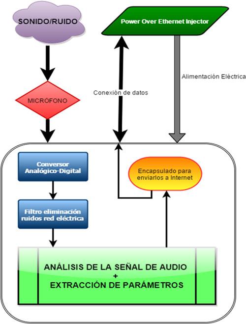 diagrama de bloques del sensor acústico