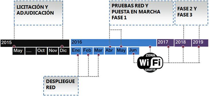 Cronograma de proyecto SmartWifi Palma