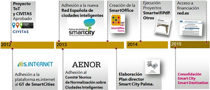 Principales pasos para la transformación de la ciudad de Palma en una ciudad y destino inteligente