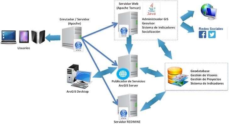 Diagrama de la Arquitectura de la Plataforma y sus Servicios