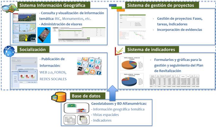 Diagrama de Bloques del Sistema de Información