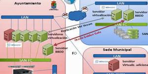 Procedimientos electrónicos e infraestructuras de Molina de Segura Smart City para Gobierno y ciudadanía