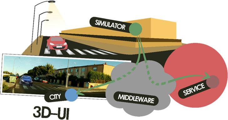 Diagrama de comunicaciones del 3D-UI