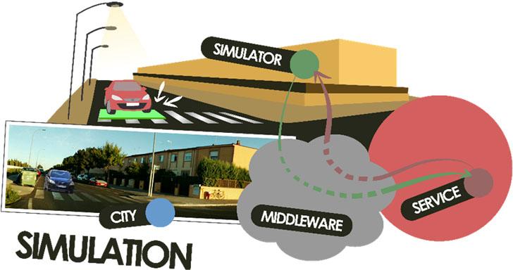 Diagrama de comunicaciones del Simulador