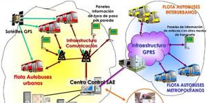Smart City Jaén, actuaciones hacia un modelo de ciudad más sostenible  y futuras perspectivas