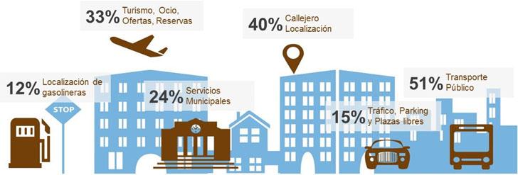 Servicios digitales más utilizados en el ámbito municipal.