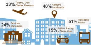 Smart Cities. Calidad Digital de las Ciudades
