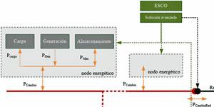 Solución de optimización y control para sistemas de generación renovable y de almacenamiento agregados y distribuidos en ciudades