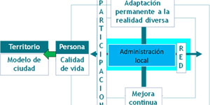 Trascender la Participación Ciudadana: posicionamiento y desarrollo inteligente del territorio