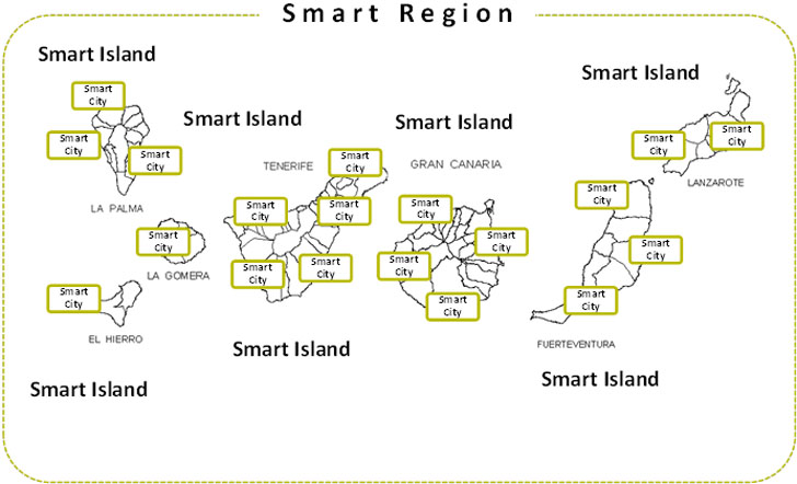 De la Smart City a la Smart Region