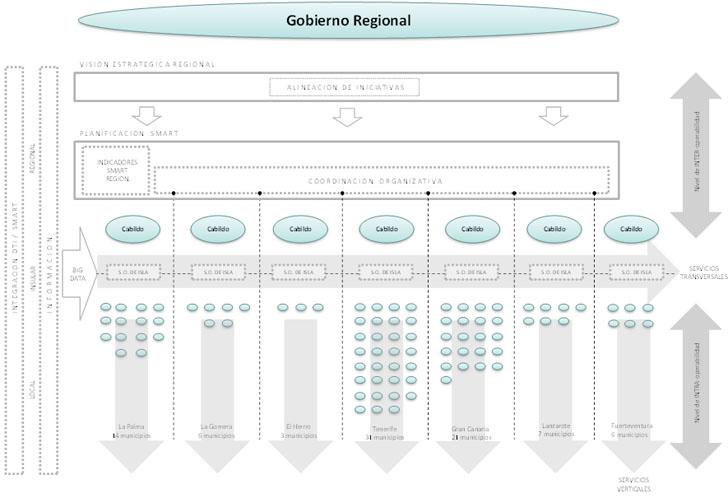 Modelo de Región Inteligente para Territorios Insulares