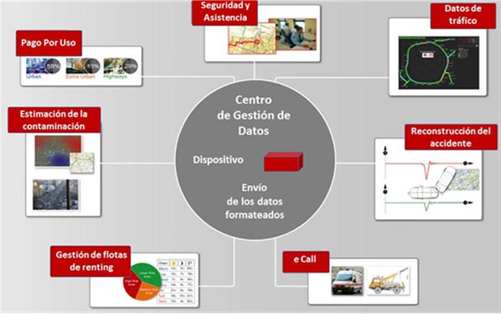el ecosistema con el dispositivo y el centro de gestión que genera.