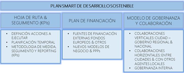 Bloques principales de un Plan de Desarrollo Sostenible