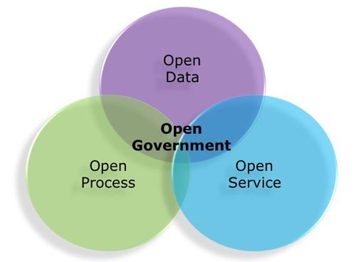 Esquema de desarrollo del Gobierno Abierto y los servicios de Administración Electrónica.