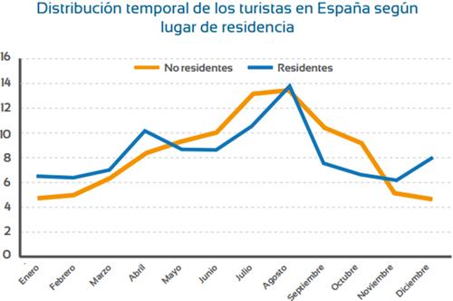 Gráfico que muestra la distribución temporal de los turistas en España según lugar de residencia. Es la figura 1 de la comunicación Políticas smart para desestacionalización del turismo.