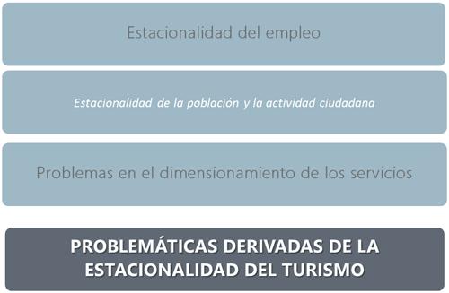 Estacionalidad de empleo,estacionalidad de la población y de la actividad ciudadana, problemas en el dimensionamiento de los servicios. Es figura 3 de la comunicación Políticas smart para desestacionalización del turismo.