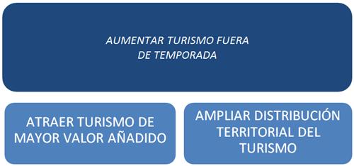 Objetivos: aumentar turismo fuera de temporada, atraer turismo de mayor valor añadido y ampliar distribución territorial del turismo. Figura 4 de la comunicación Políticas smart para desestacionalización del turismo.