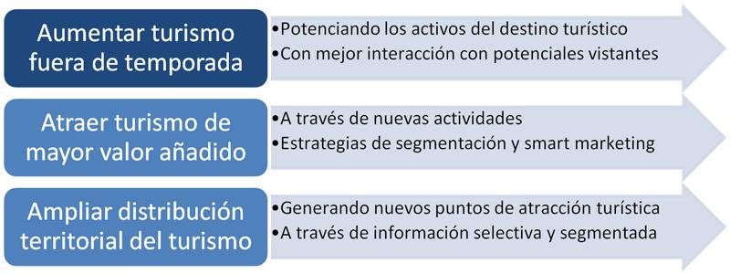 Medidas a tomar para alcanzar los objetivos para la desestacionalización del turismo. es la figura 5 de la comunicación Políticas smart para la desestacionalización del turismo.