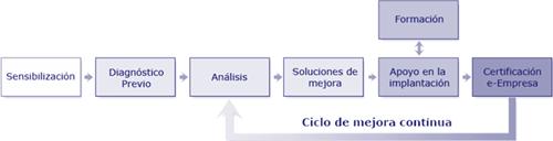Figura 2. Metodología de trabajo Centro SAT de Asturias. Red de centros de acompañamiento tecnológico e innovación para el desarrollo económico.