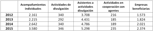 Tabla I. Volumen de actividad 2012-2015. Red de centros de acompañamiento tecnológico e innovación para el desarrollo económico.