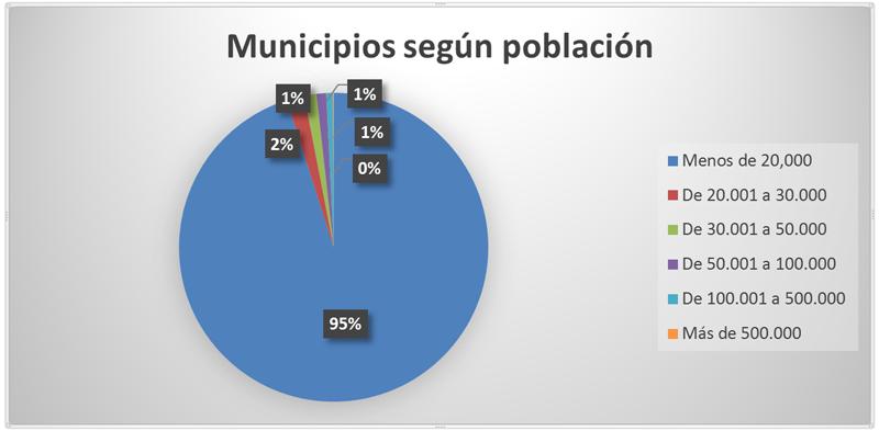 Figura 1. Municipios según población (Datos INE 2014)