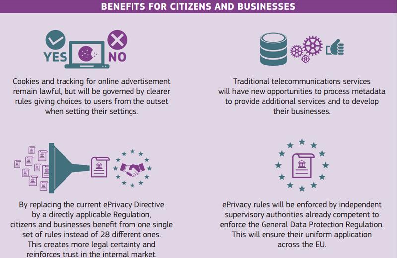 Gráfico sobre los beneficios para ciudadanos y empresas con los nuevos reglamentos propuestos por la Comisión Europea, que se muestran más estrictos con la privacidad de las comunicaciones electrónicas y la protección de datos personales.