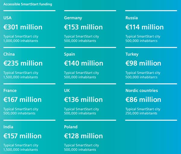 Esquema de estimación de fondos SmartStart disponibles para desarrollar ciudades inteligentes medias.