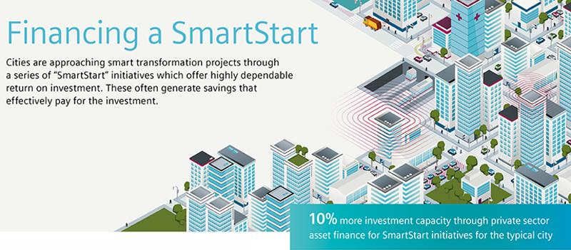 Vectores de una ciudad inteligente y explicaciones sobre el modelo SmartStart.