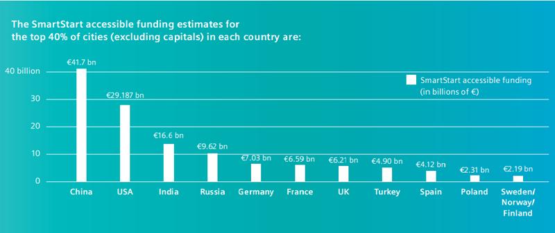 Gráfico de barras con la estimación de la financiación privada disponible para desarrollar Smart Cities en los países estudiados.