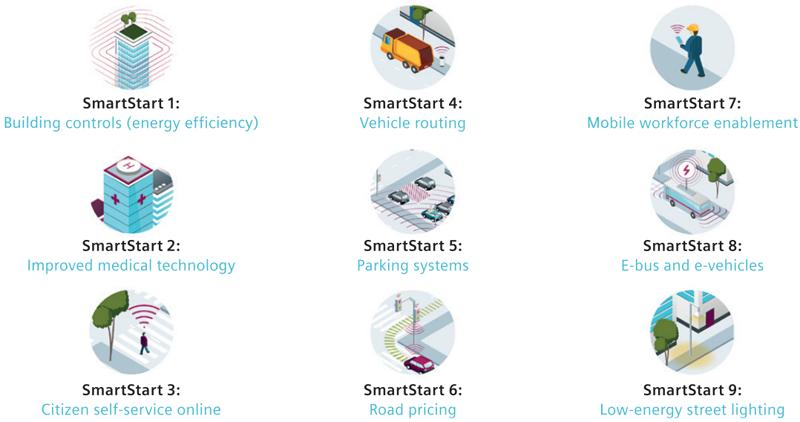 Iniciativas de smart city interesante para la inversión privada que se llevan a cabo en las ciudades inteligentes.