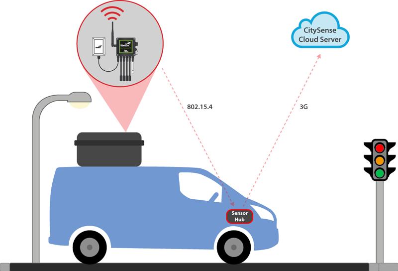 Esquema del funcionamiento de vehículos con sensores para medir la calidad del aire en Glasgow.