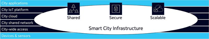 Esquema de capas sobre como debe ser una infraestructura de smart city: segura, abierta y escalable.