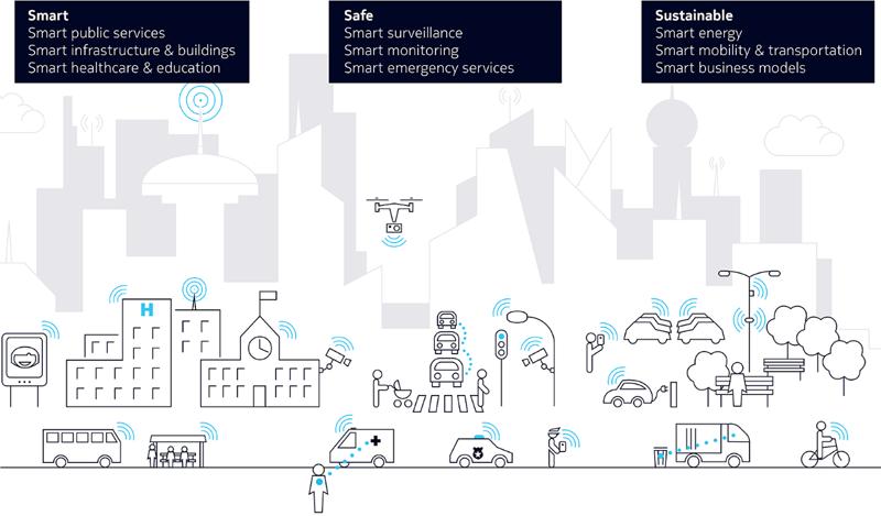 Visión de de una ciudad inteligente y las áreas que principalmente cubre, según el informe 'Smart City Playbook' de Nokia.
